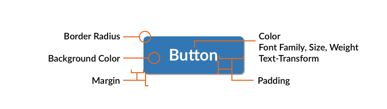 Button annotated