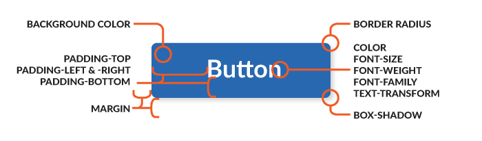 Button annotated with CSS properties
