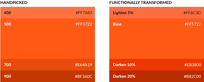 Two orange tint stacks annotated for handpicked and functionally transformed colors, respectively