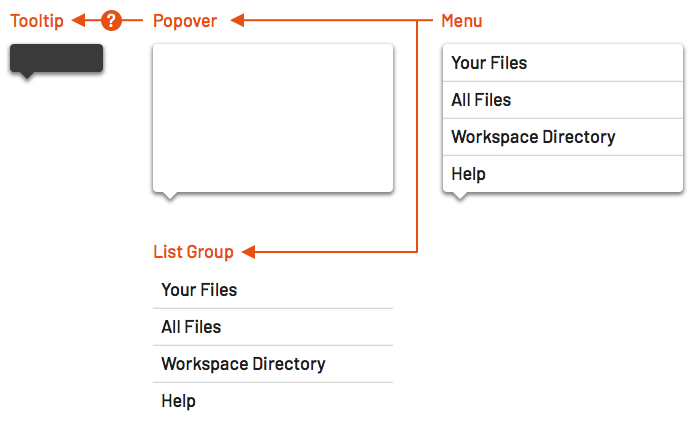 Diagram of menu depends on list group and popover, which depends on tooltip