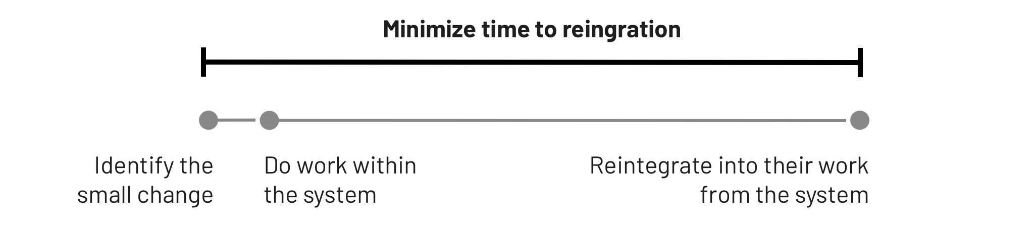 Diagram of timeline from identification to reintegration.