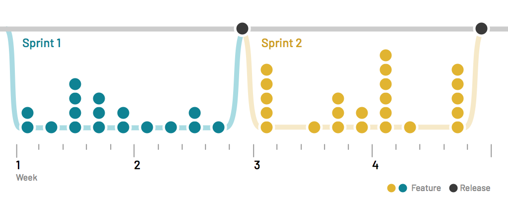 Diagram of changes per sprint, accumulated into a release per sprint