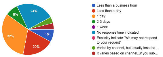 Survey results of response time by design system team.