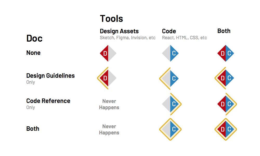 Tools (design assets, code, doc) by guidelines provided
