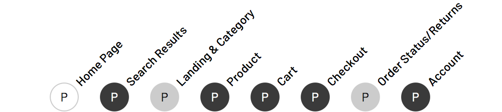 Products based on status