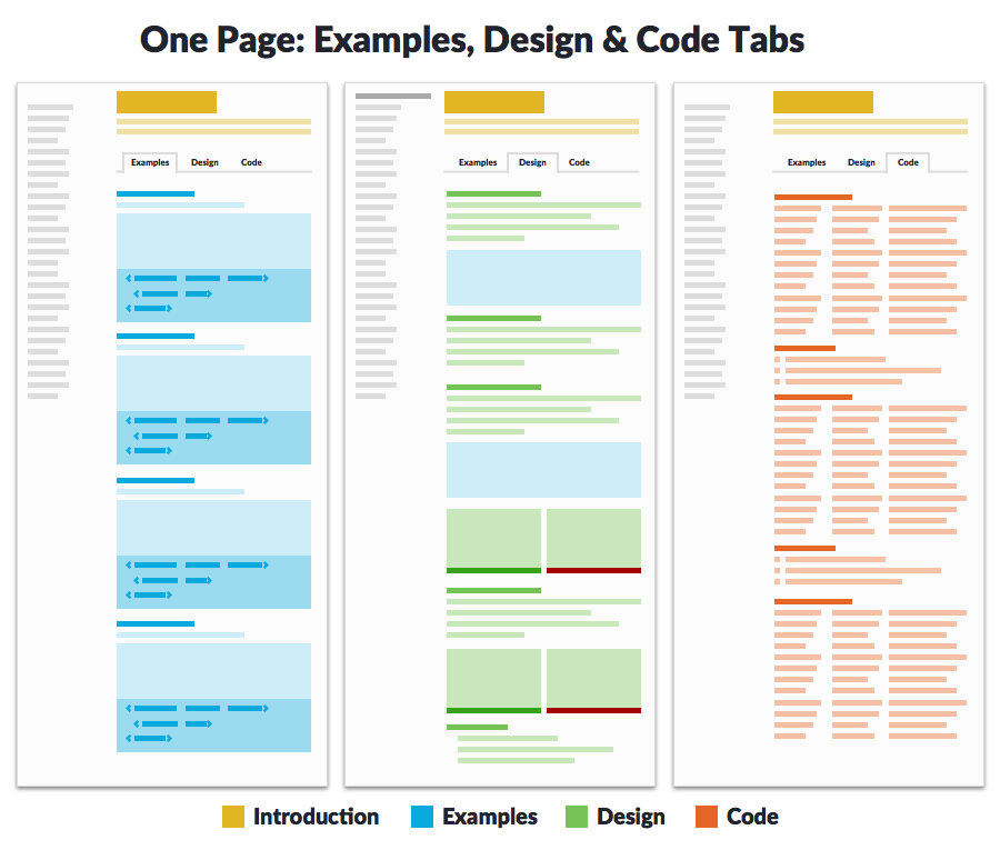 Diagram of a component page with tabs for examples, design and code