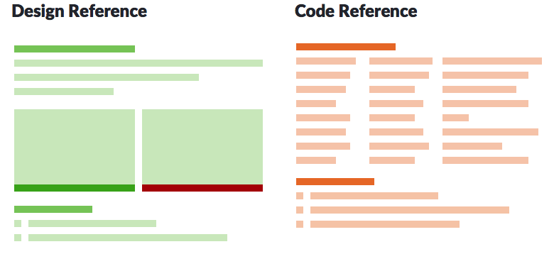 Diagram of design reference and code reference content