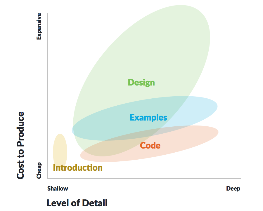 Chart indicating the cost versus level of detail of content types, with design reference having greatest cost.
