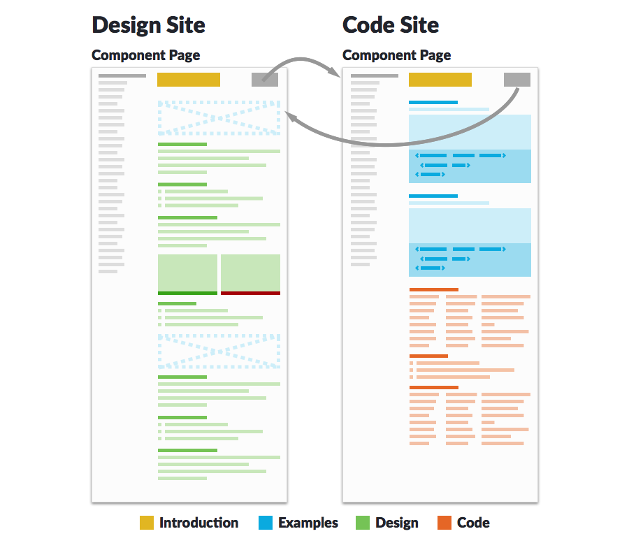 Diagram of a code site and design site separate but paired together