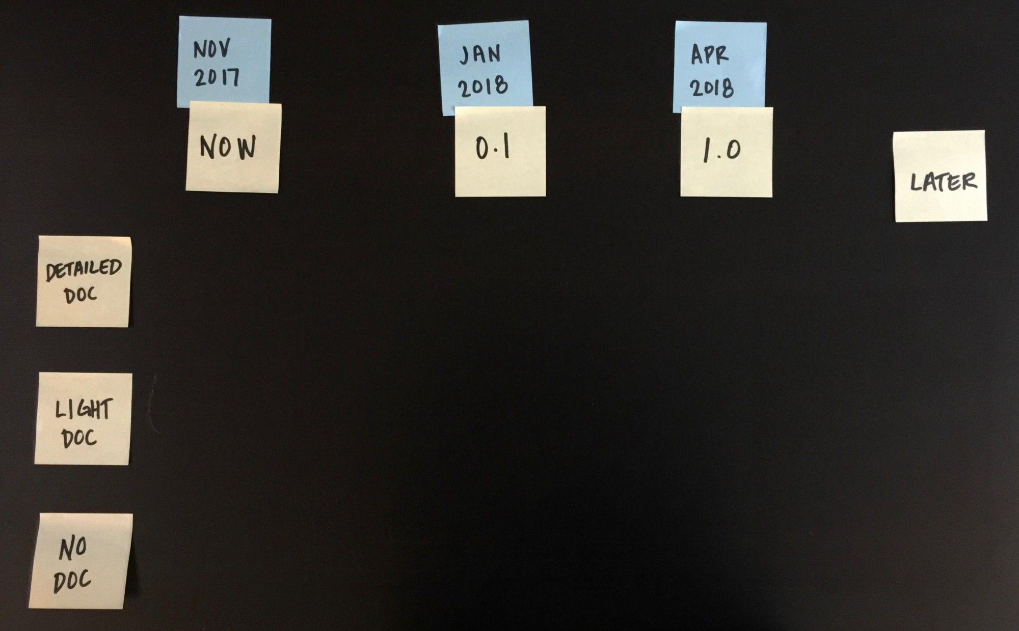Photo of post it notes arranged to create a grid of milestones versus documentation detail levels