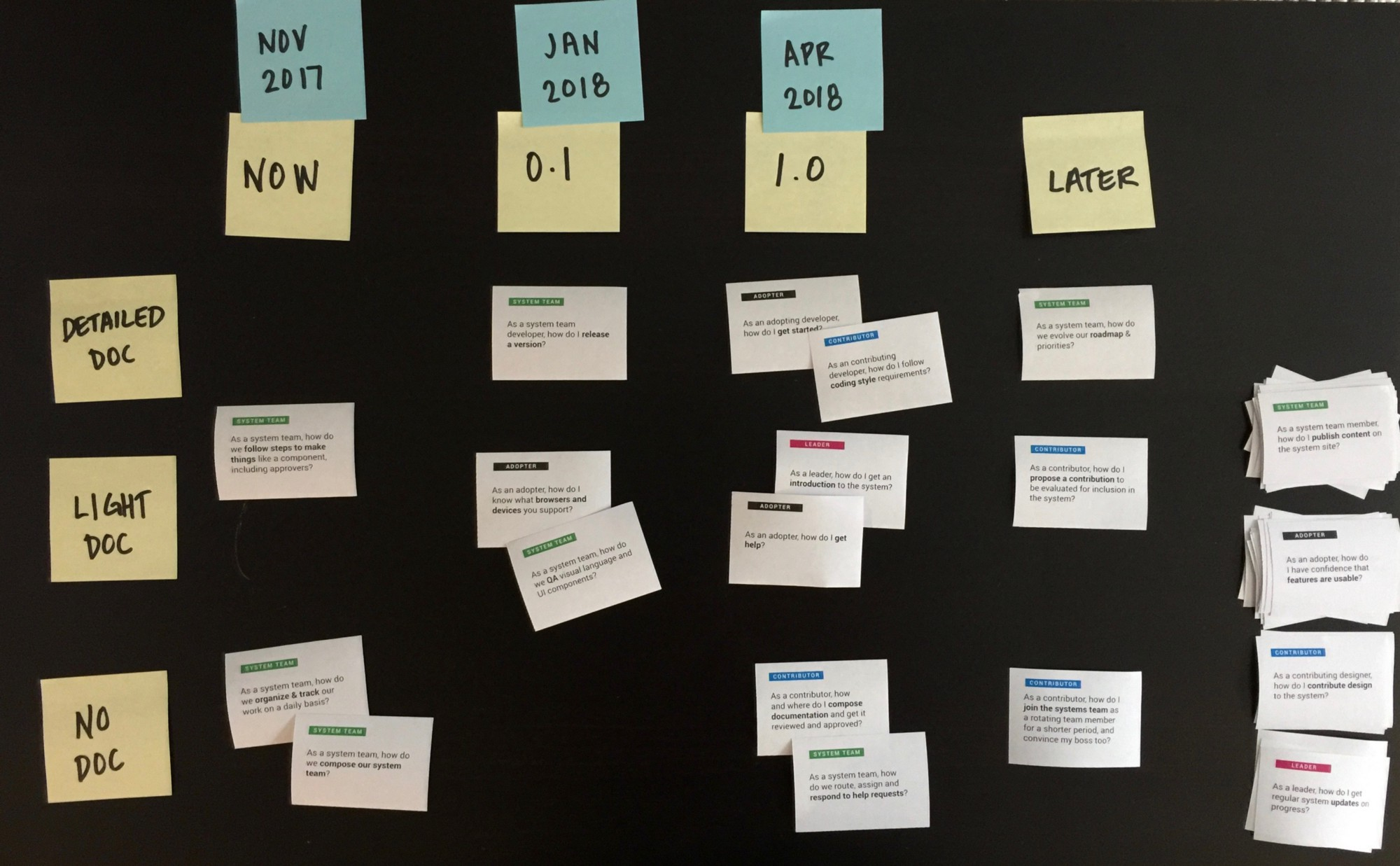Photo of cards placed in a grid of milestones versus documentation levels of detail