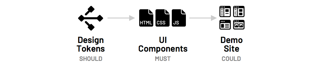 Diagram of code tokens, components, and doc site