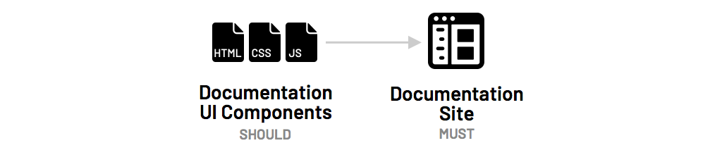 Diagram of documentation in code and on site