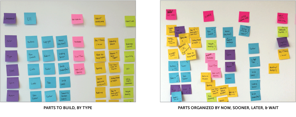Roadmap as post it notes on the wall, before and after prioritizing