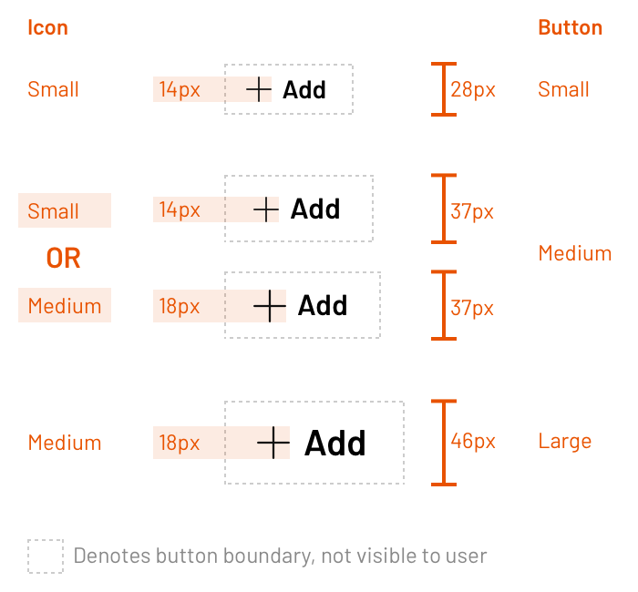 While small and large buttons have a fixed icon, the medium button offers choice
