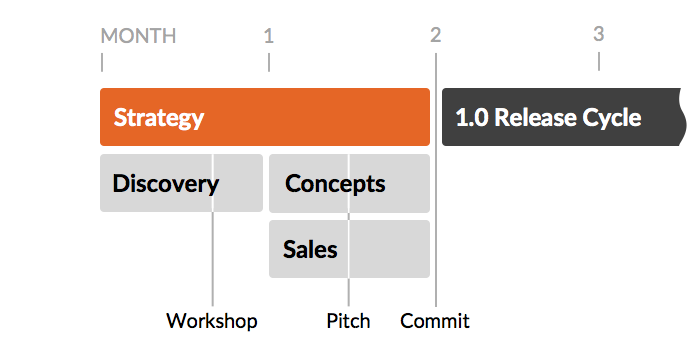 Diagram of a detailed gantt chart of a strategy phase