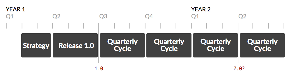 Diagram of a gantt chart spanning many quarterly cycles of delivery
