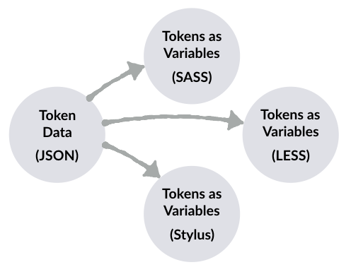 Diagram of JSON data converted into SASS, LESS, and Stylus