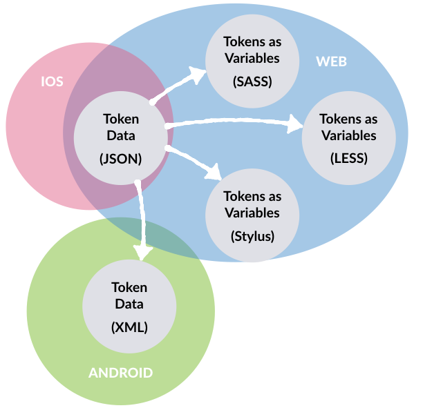 Diagram of JSON data being converted to formats relevant to platforms like web, iOS and Android
