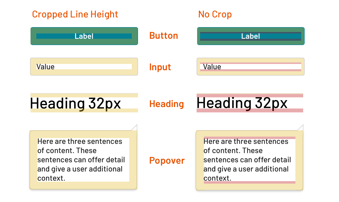 Cropped line height vs text elements that include impacts of line height