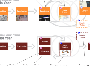 Transforming My Toolkit: A One-Year Journey from Wireframes to HTML Prototypes [PDF]